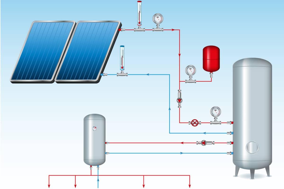 schematische werking zonneboiler